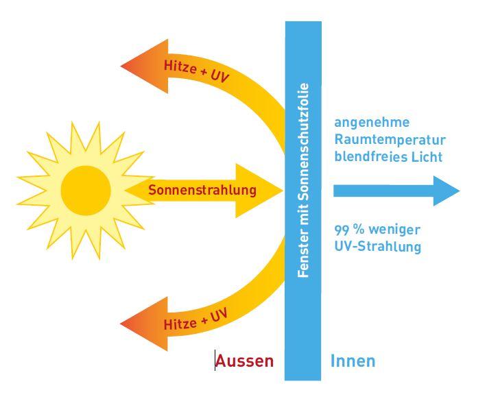 Sonnenschutzfolien Remund